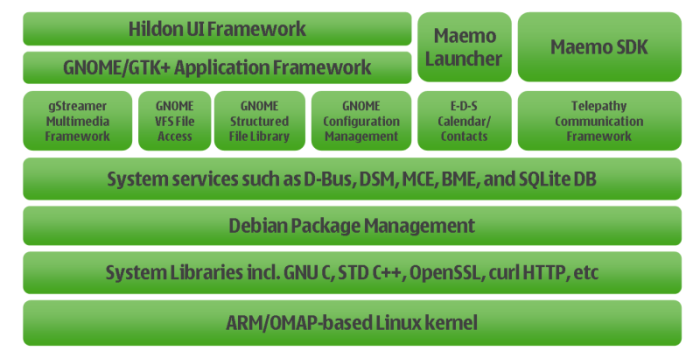 maemo org - Intro: Software Platform