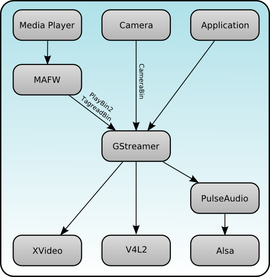 multimedia_overview.png